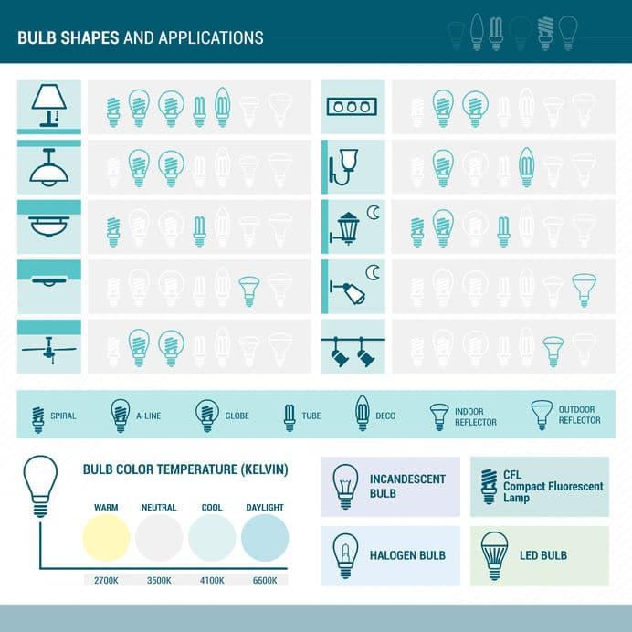 LED vs Incandescent Lights – Myths & Truths